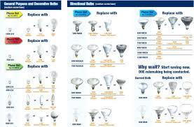 medium image for comparison chart led lights vs incandescent light