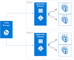 introduction to azure security microsoft docs