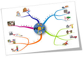 Mind Map Examples Getting Children To Obey Mind Map Png