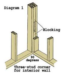 wood framed wall framing and lumber great solution for corner framing i