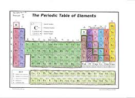 Ta Periodic Table Periodic Table Coloring Activity Answer Key Jpg