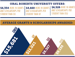welcome to oral roberts university financial aid oru