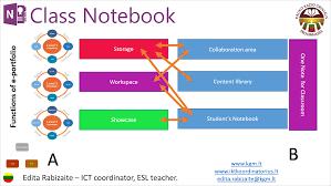 Powerpoint Portfolio Examples Onenote Class Notebook As An E Portfolio Office Blogs