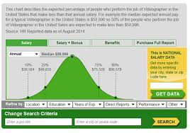 videographer prices how much do videographers earn by jose antunes provideo coalition