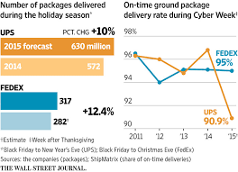 ups struggles to keep up with surge in web orders wsj