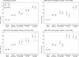 poorer right ventricular systolic function and exercise capacity
