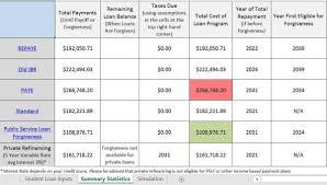 Loan Spreadsheet Millennial Moola U0027s Student Loan Analysis Tool Could Save You Thousands