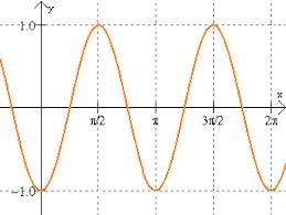 practice sine and cosine graphs mathbitsnotebook algebra2 ccss