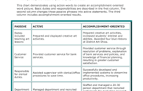 strong resume words resume word how to best use resume words 117