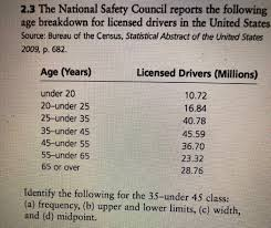 drivers bureau solved 2 3 the national safety council reports the follow