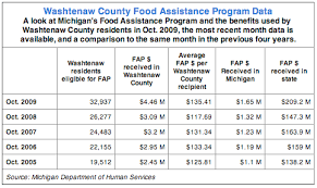 a scattered network of food resources experiencing big increases