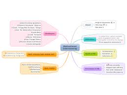 Counseling Interviewing Skills Motivational Interviewing Mind Map My My Work