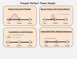 the grammar piece present tense verbs getting down in relation