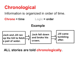 resume chronological order example of chronological 10 chronological order examples sephora