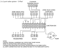 central heating controls and zoning u2013 diywiki u2013 readingrat net
