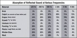 Room Acoustics For Home Audio