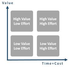 Seeking Ending Seeking Value Is A Never Ending Story Winshuttle Software
