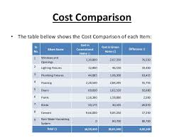 cost of a building economic evaluation and comparison between green building and convent