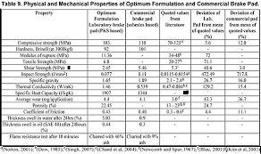 Friction Coefficient Table by Development Of Asbestos Free Friction Lining Material From Palm
