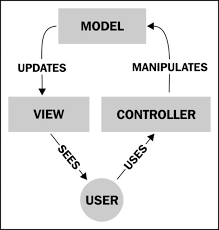 yii module layout problem instant yii 1 1 application development starter instant yii 1 1