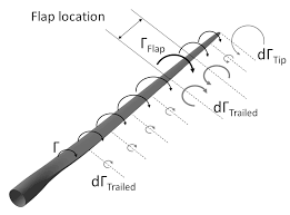 sketch of the bound circulation along a wind turbine blade with