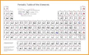 printable periodic table of contents arranged the periodic table by atomic number image collections