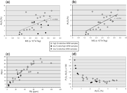 forcing factors of the magnetic susceptibility signal in lagoonal