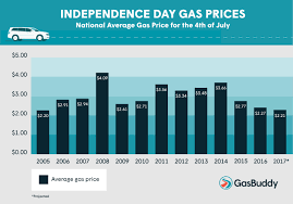 average gas price u s to see lowest average independence day gas prices since 2005