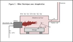 air sec dans une chambre l excès d air dans la combustion peut nuire à la santé de