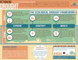 Climate In The Uncompahgre Watershed Uncompahgre Watershed Redefining Drought Could Lead To Better Preparation U2014 National