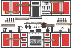 comment ranger la vaisselle dans la cuisine univers rangement