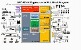 engine control unit diagram engine wiring diagrams instruction