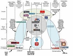 which media outlets in the usa are right wing and which are left