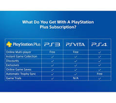 playstation plus 1 year membership black friday buy sony playstation plus 12 month subscription free delivery