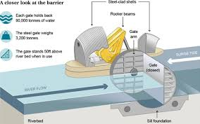 thames barrier ks2 how does the thames barrier work telegraph
