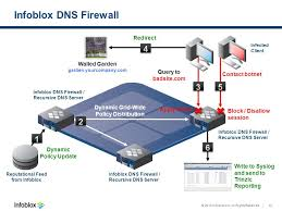 expanding your network security ppt video online download