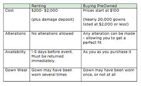 wedding dress alterations cost wedding dress rental vs preowned purchase preowned wedding dresses