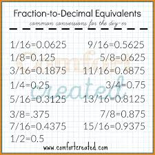 quick diy fraction to decimal conversion sheet comfort created