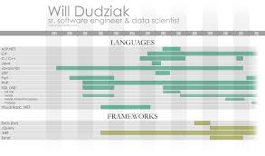 Sample Resume Senior Software Engineer by William Dudziak Sr Software Engineer U0026 Data Scientist Resume