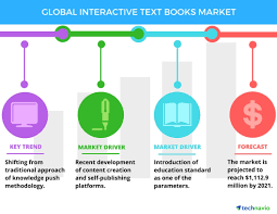 global interactive textbooks market key drivers and forecast