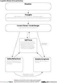 Research paper  Anticipatory and Post Event Rumination in Social     BJPsych Scientific review paper highlights the talk therapies that work best for  youth with Obsessive Compulsive Disorder  OCD   Cognitive behavioral  therapy tops