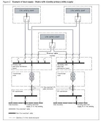 electrical life safety system regulations mark platten pulse