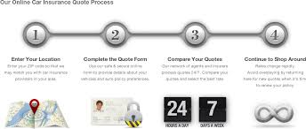 car insurance quotes process