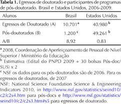Challenge O Que ã Challenges Of Postgraduate Human Health Programs In Brazil