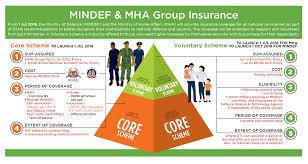 instant quote car insurance singapore 100 term insurance quotes comparison india find importance