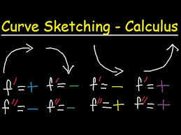 curve sketching first u0026 second derivatives graphing rational