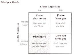 Find My Blind Spot How To Overcome Leadership Blindspots