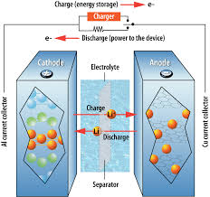 how hybrid cars work five emerging battery technologies for electric vehicles