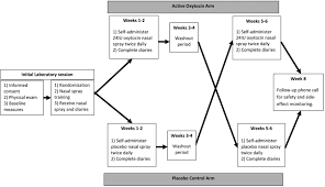 protocol for a placebo controlled within participants crossover