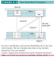 Commercial Kitchen Design Standards Kitchen U0026 Bath Design Principles